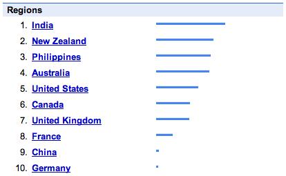 Education search trend per region